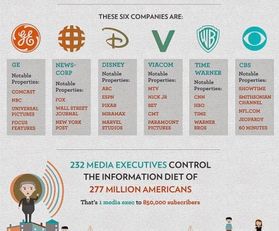 6_major_corporations_own_90_communications